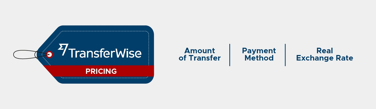 Transferwise Pricing